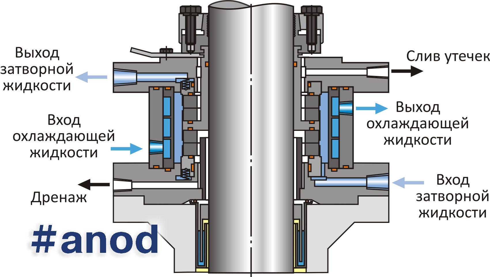 Торцовое или торцевое уплотнение как правильно Полуразборный паяный теплообменник Машимпэкс (GEA) GGE-DG500 Якутск